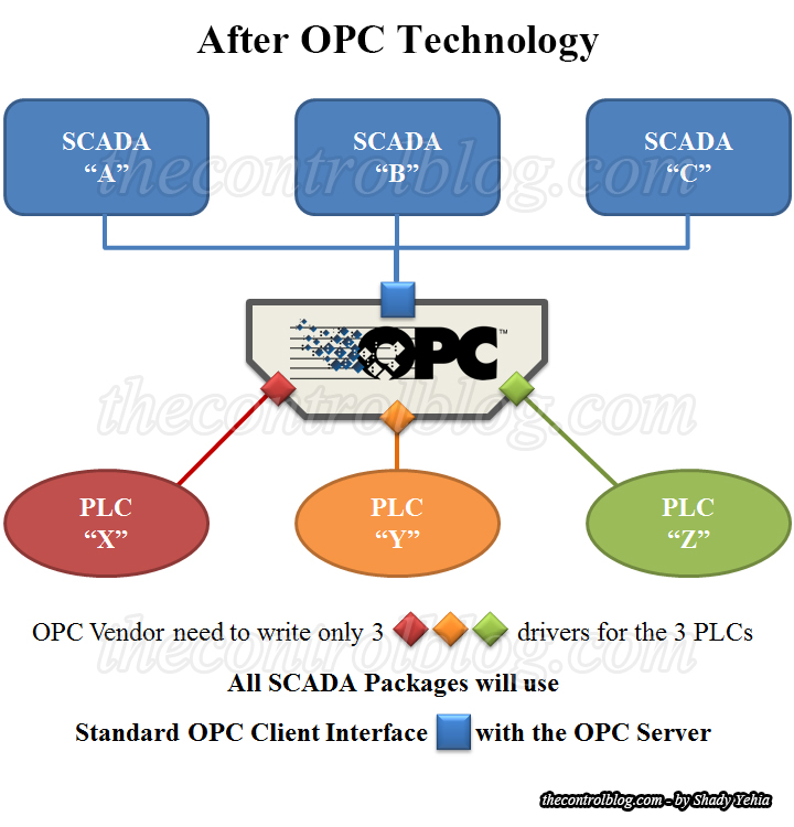 after-opc-technology