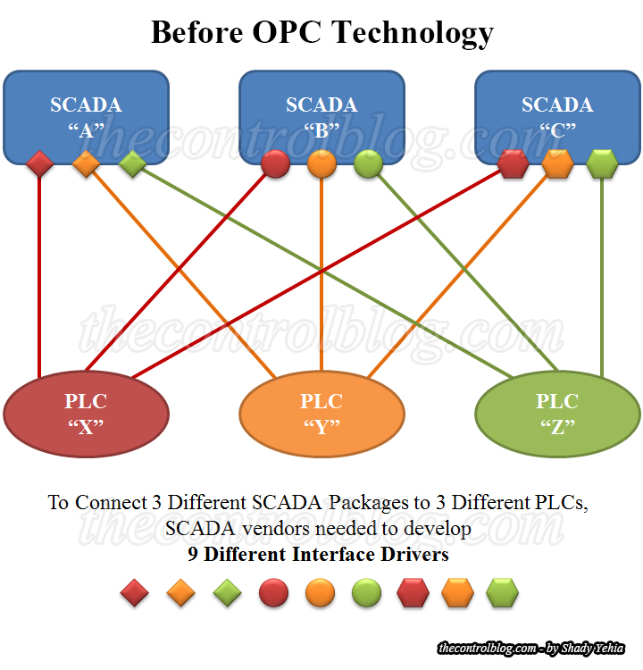 before-opc-technology