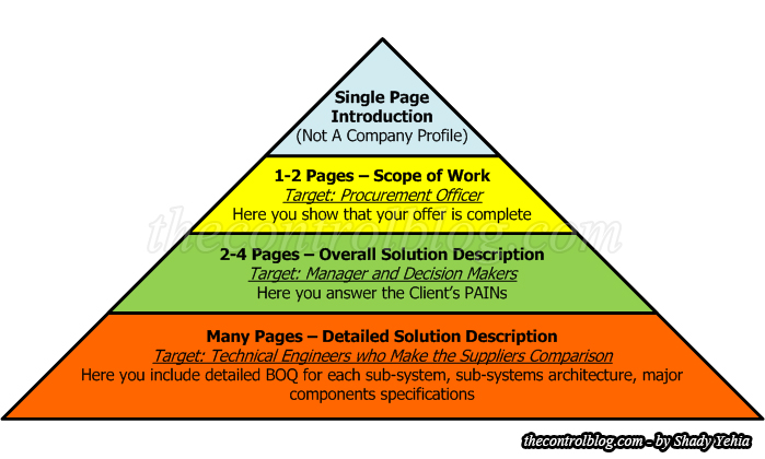 Automation-offer-Pyramid