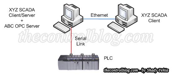 SCADA-Client-Server - Copy