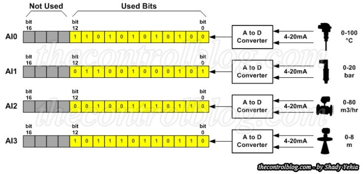 Sensor-to-AI-Module