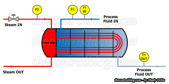 Heat Exchanger Instruments