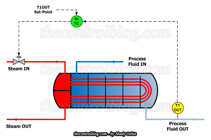 Feedback Control Scheme for Heat Exchanger