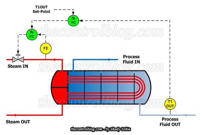 Cascade Control Scheme for Heat Exchanger