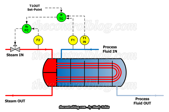 Feedforward Control Scheme for Heat Exchanger