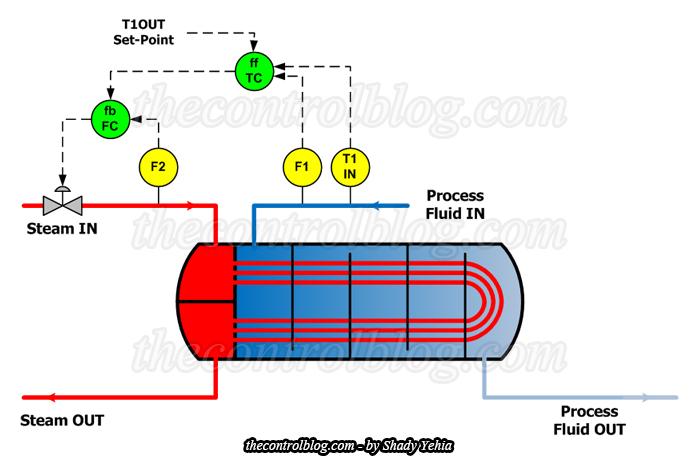 Feedforward Control Scheme for Heat Exchanger