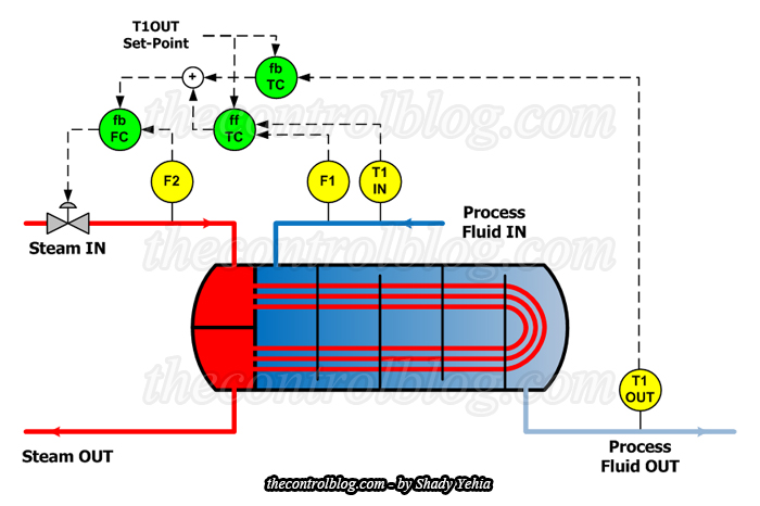 Integrated Approach for Heat Exchanger Control