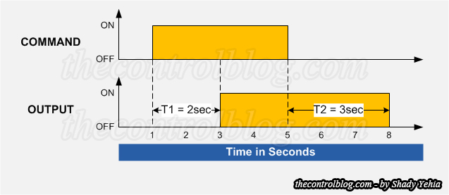 On-off-delay-timer-diagram
